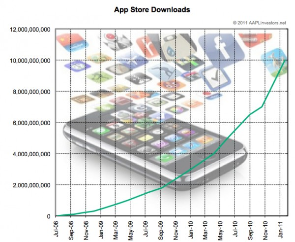 AAPL investors graph of app downloads over time
