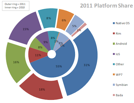 Mobile platform market share UK