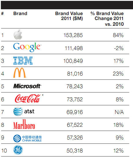 Top global brands 2011 (WPP listing)